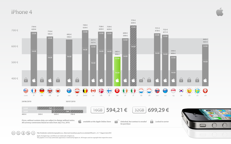 iphone 4 price